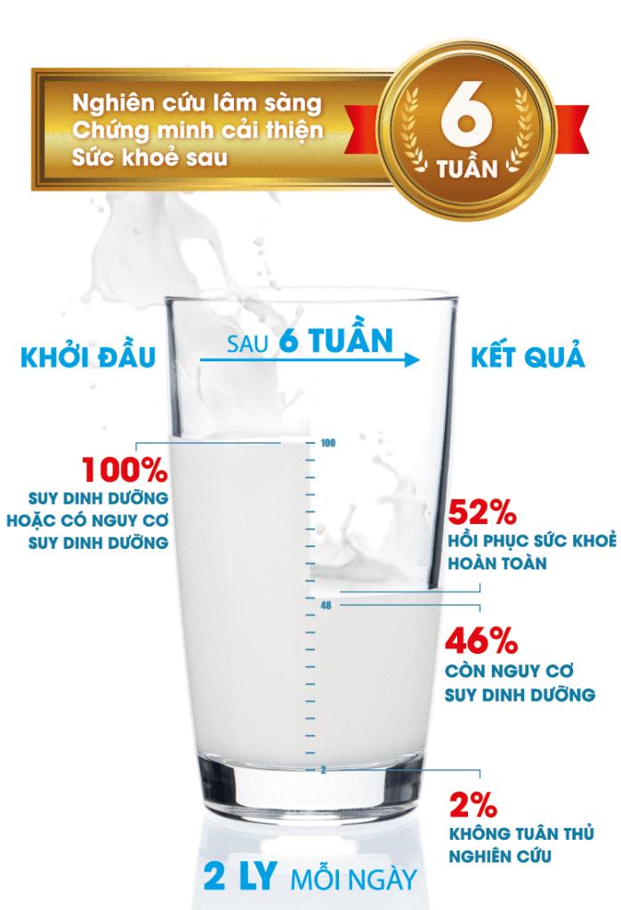 Sữa Nutren Optimum cải thiện sức khỏe sau 6 tuần