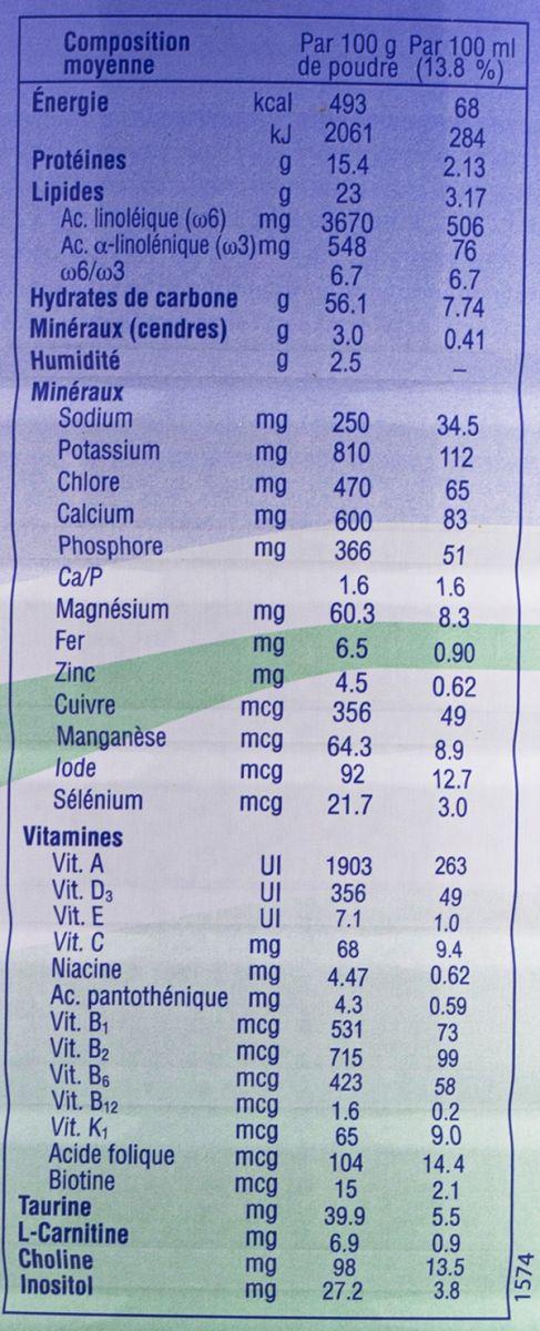 Thành phần dinh dưỡng Sữa biomil số 2