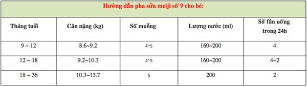 hướng dẫn pha sữa meiji 9