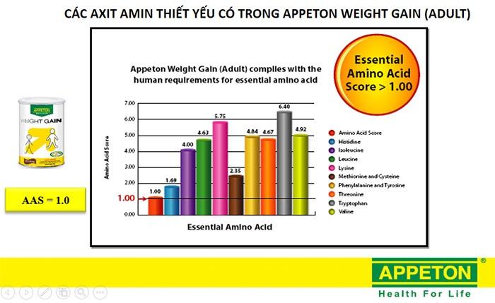 các amino axit cần thiết trong sữa appeton