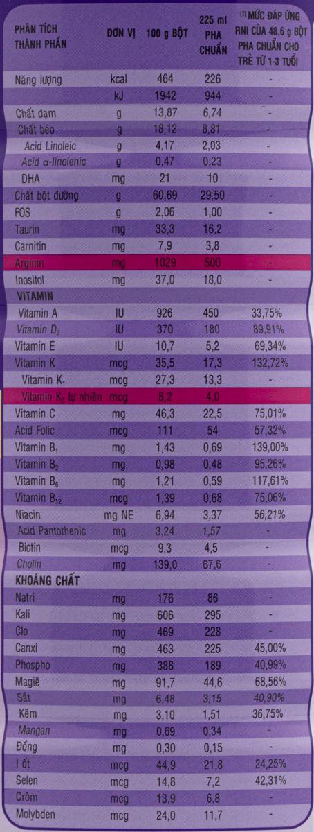Thành phần dinh dưỡng sữa pediasure